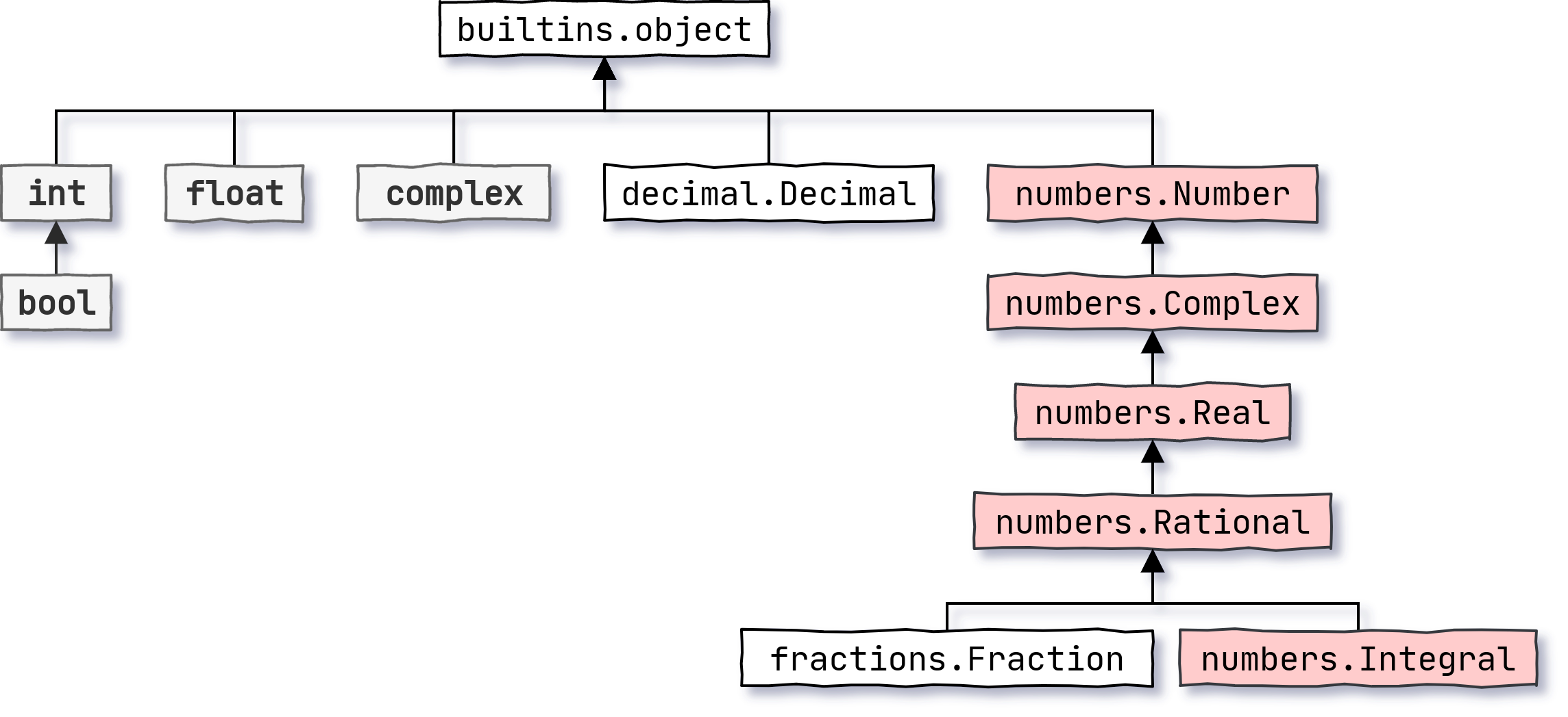 Type Hierarchy for Numbers in Python