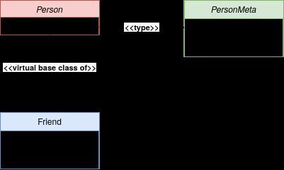 виртуальный базовый класс