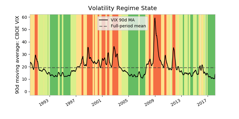 Volatility Regime State diagram