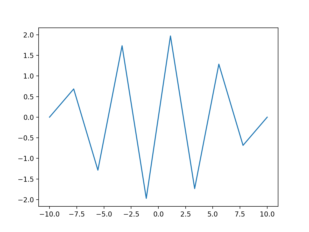 Plot of a Wave with Undersampling