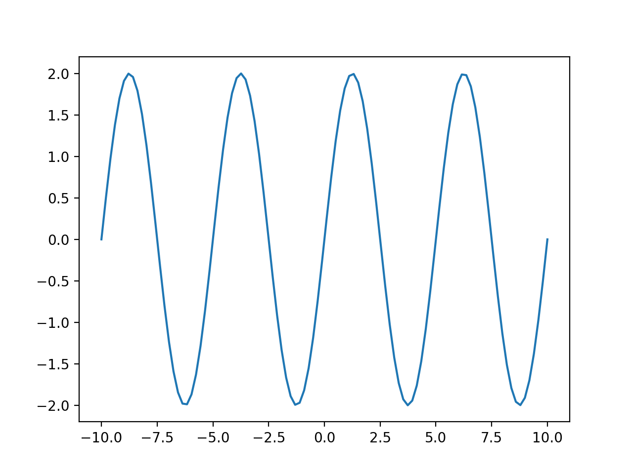 Plot of a Wave with numpy